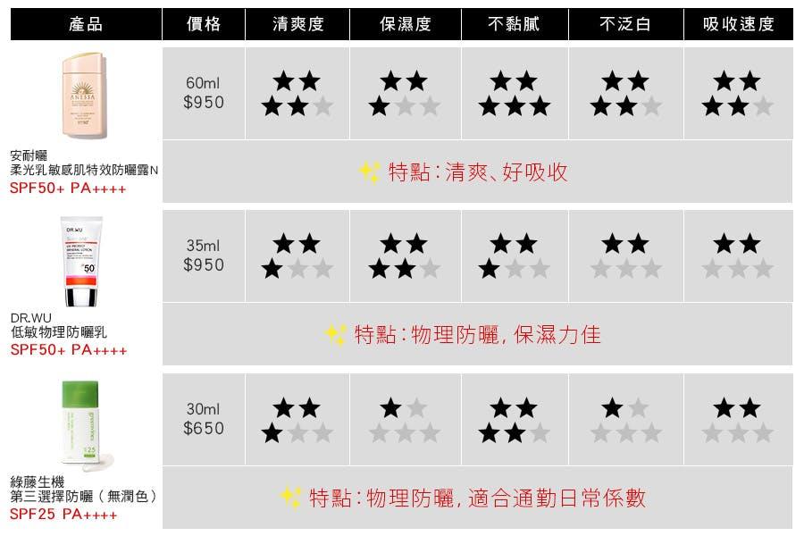 (1)安耐曬 柔光乳敏感肌特效防曬露N SPF50+ PA++++ (2)DR.WU低敏物理防曬乳SPF50+ PA++++ (3)綠藤生機 第三選擇防曬(無潤色)SPF25PA++++